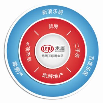 易居(中国)控股集团